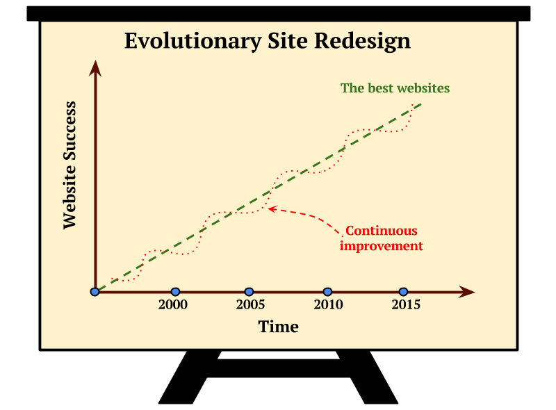 Evolutionary Site Redesign Scheme