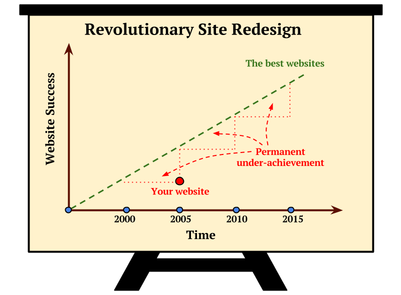 Revolutionary Site Redesign Scheme